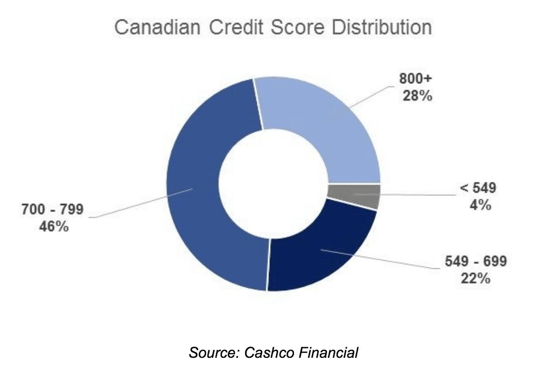 Bad Credit Loans Statistics